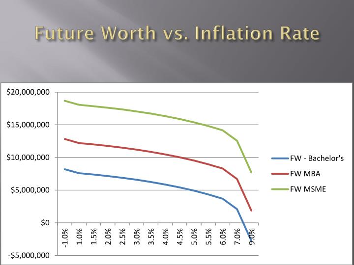 Future Worth vs. Inflation Rate