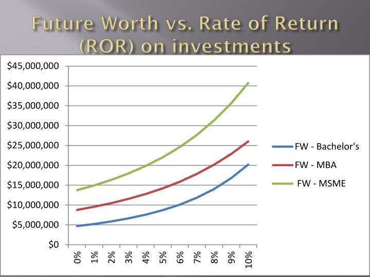 Future Worth vs. Rate of Return (ROR) on investments