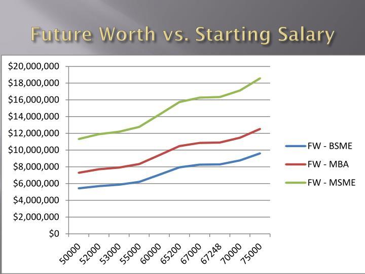 Future Worth vs. Starting Salary