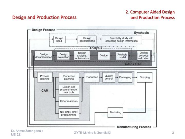 Design and production process