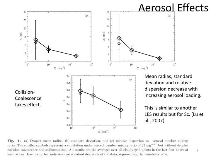 Aerosol Effects