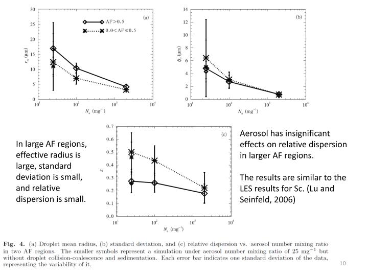 Aerosol has insignificant effects on relative dispersion in larger AF regions.