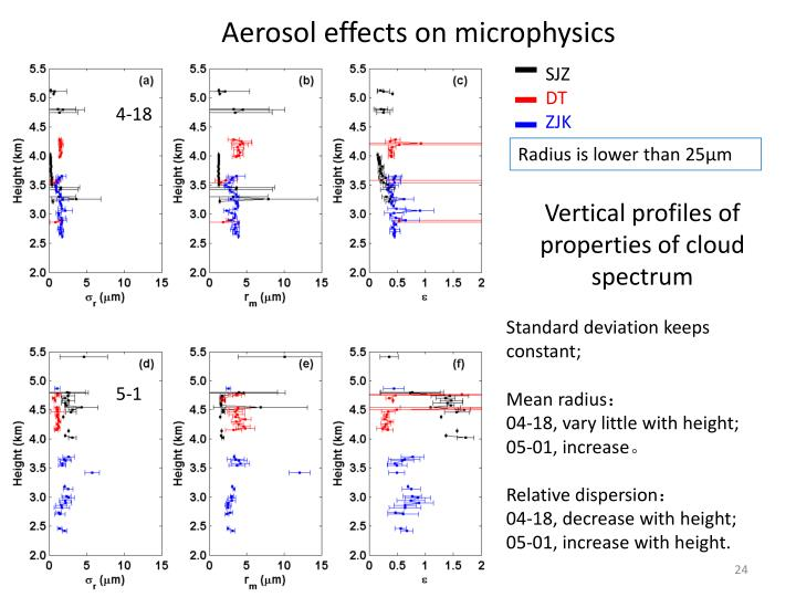 Aerosol effects on microphysics