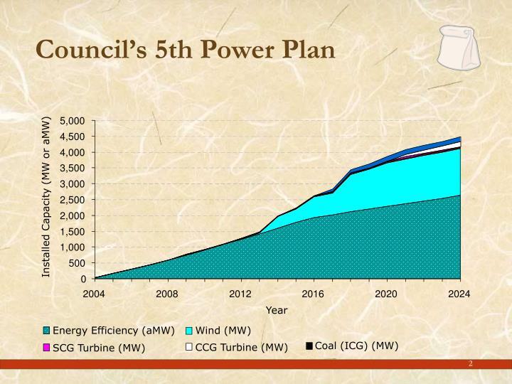 Council s 5th power plan