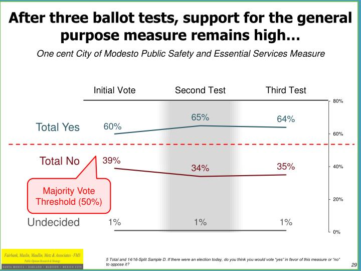 After three ballot tests, support for the general purpose measure remains high…