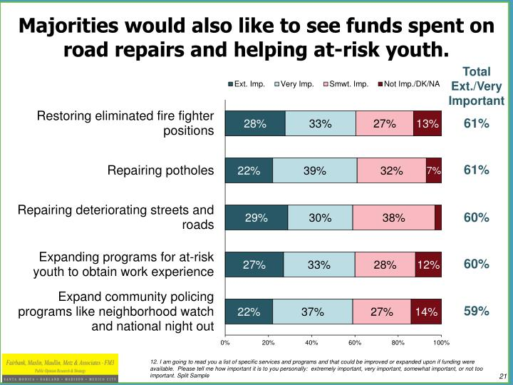 Majorities would also like to see funds spent on road repairs and helping at-risk youth.