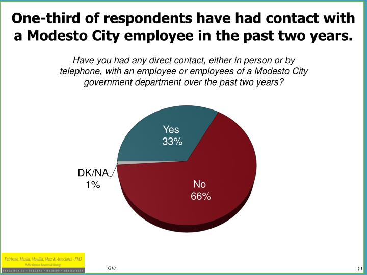 One-third of respondents have