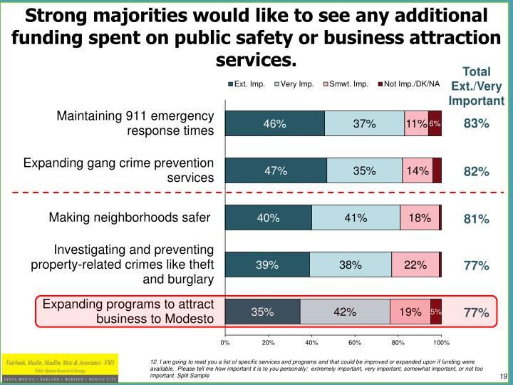 Strong majorities would like to see any additional funding spent on public safety or business attraction services.