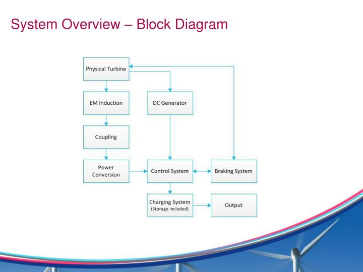 System Overview – Block Diagram