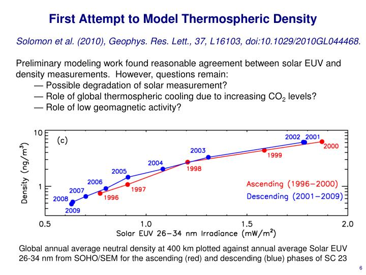 First Attempt to Model Thermospheric Density