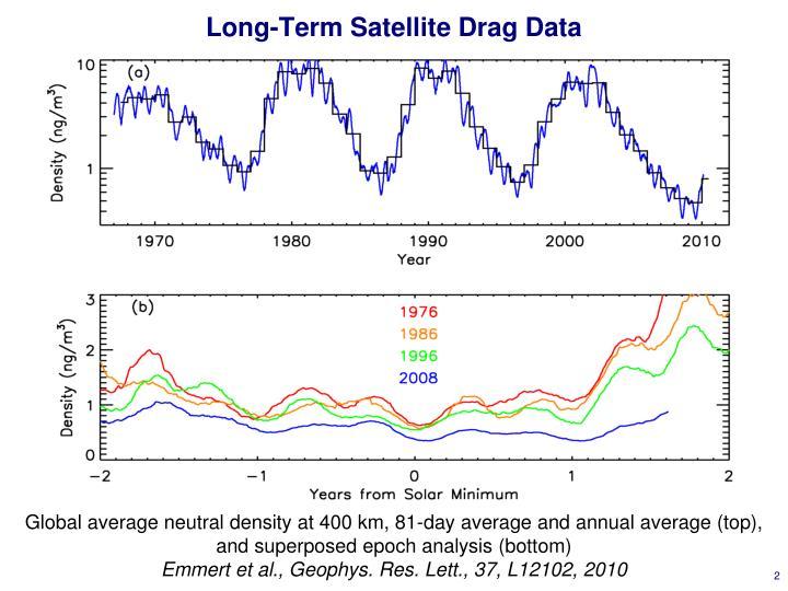 Long term satellite drag data