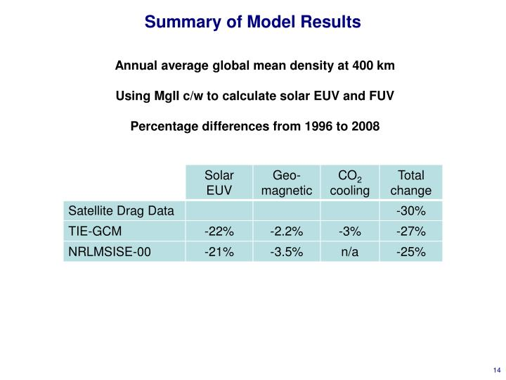 Summary of Model Results
