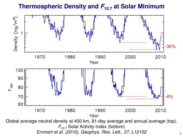 Thermospheric density and f 10 7 at solar minimum