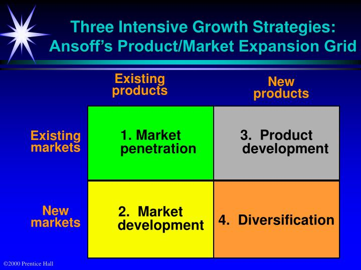 product market expansion grid igor ansoff The product-market growth matrix igor ansoff (december 12, 1918 growth vector matrix, product market expansion grid, product-market ansoff matrix.