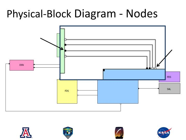 process flow diagram engineering ppt - utilizing model-based systems engineering to model ...
