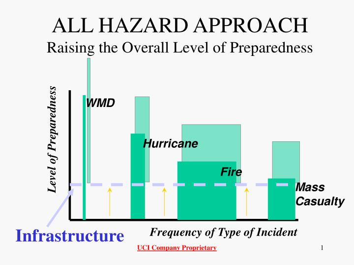 all hazard approach raising the overall level of preparedness n.