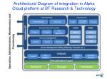 architectural diagram of integration in alpha cloud platform at bt research technology