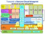 towards a secure cloud blueprint technical security subsystems