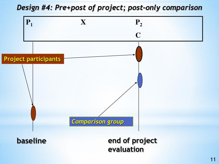Design #4: Pre+post of project; post-only comparison