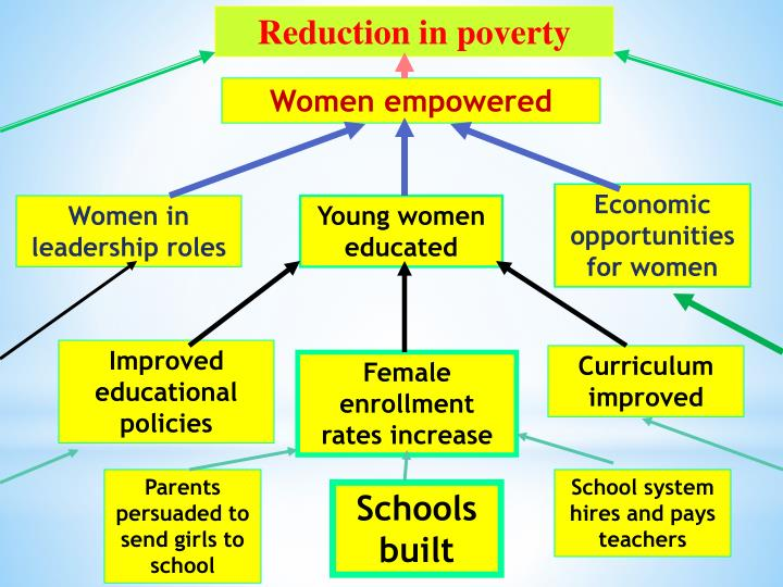 Reduction in poverty