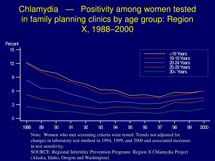 Chlamydia   —   Positivity among women tested in family planning clinics by age group: Region X, 1988–2000