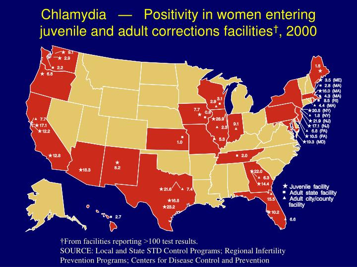 Chlamydia   —   Positivity in women entering juvenile and adult corrections facilities