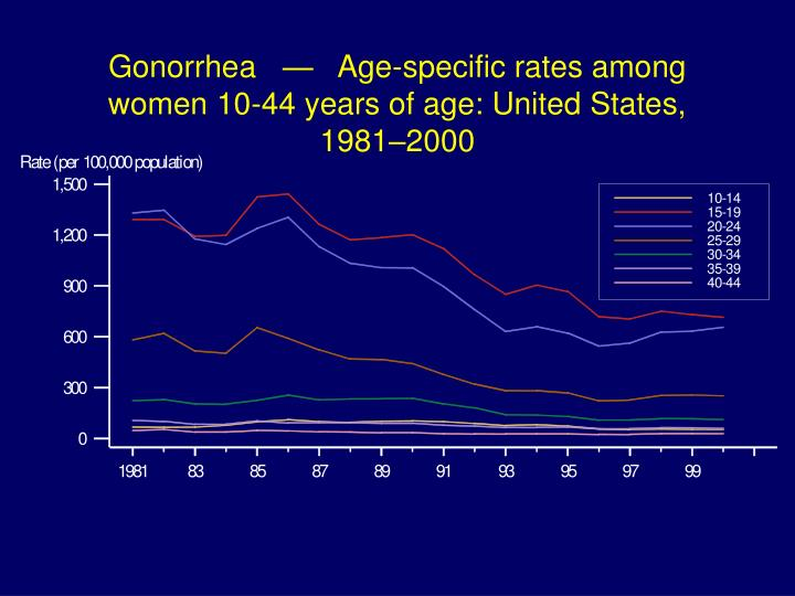 Gonorrhea   —   Age-specific rates among women 10-44 years of age: United States, 1981–2000