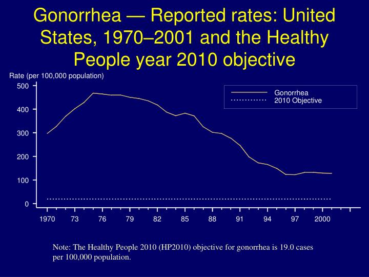Gonorrhea — Reported rates: United States, 1970–2001 and the Healthy People year 2010 objective