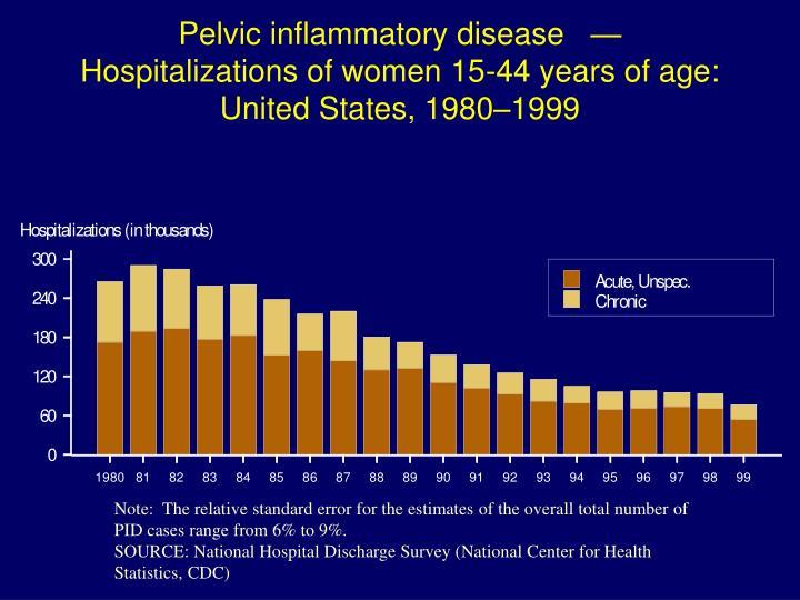 Pelvic inflammatory disease   —   Hospitalizations of women 15-44 years of age: United States, 1980–1999