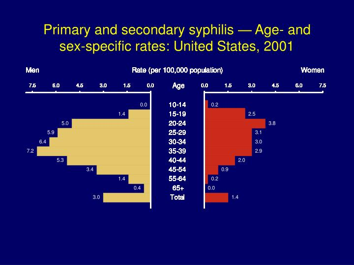 Primary and secondary syphilis — Age- and sex-specific rates: United States, 2001