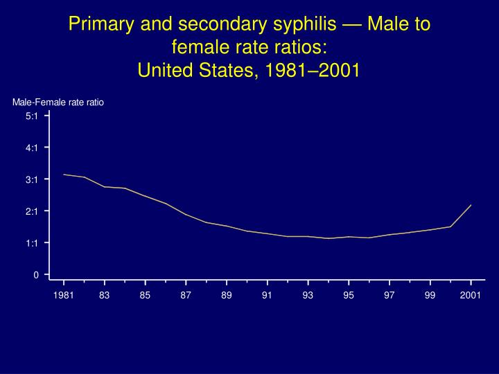 Primary and secondary syphilis — Male to female rate ratios: