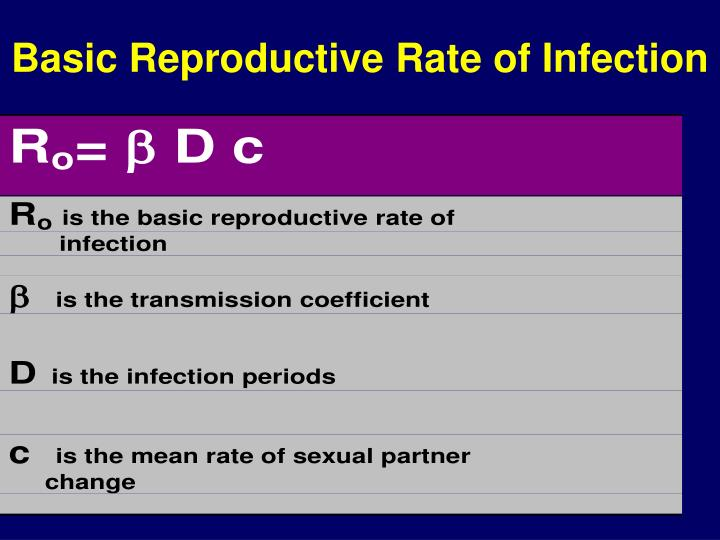 Basic Reproductive Rate of Infection