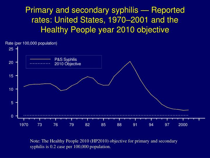 Primary and secondary syphilis — Reported rates: United States, 1970–2001 and the Healthy People year 2010 objective