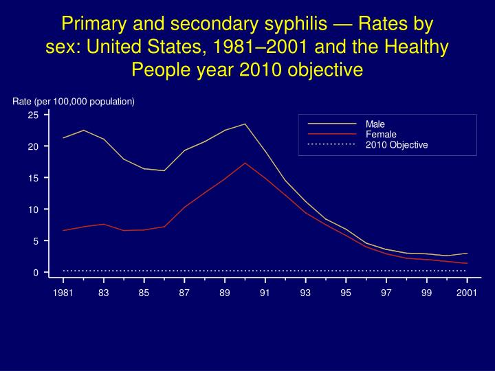 Primary and secondary syphilis — Rates by sex: United States, 1981–2001 and the Healthy People year 2010 objective