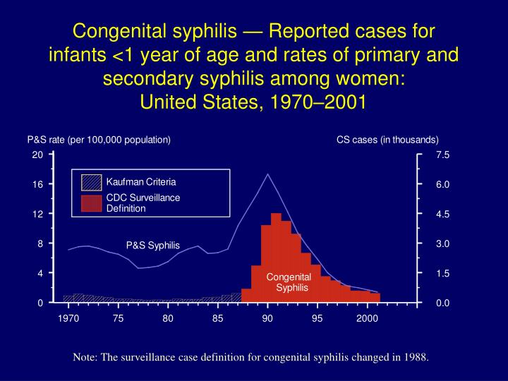 Congenital syphilis — Reported cases for infants <1 year of age and rates of primary and secondary syphilis among women: