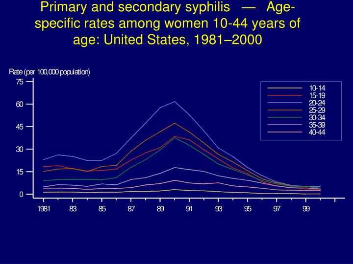 Primary and secondary syphilis   —   Age-specific rates among women 10-44 years of age: United States, 1981–2000