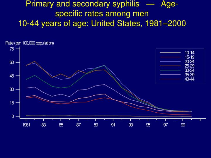 Primary and secondary syphilis   —   Age-specific rates among men