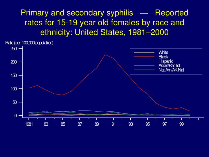 Primary and secondary syphilis   —   Reported rates for 15-19 year old females by race and ethnicity: United States, 1981–2000