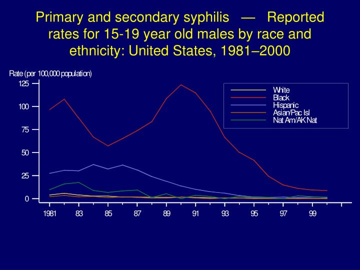Primary and secondary syphilis   —   Reported rates for 15-19 year old males by race and ethnicity: United States, 1981–2000