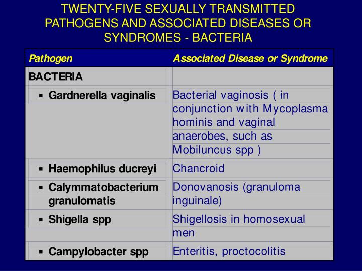 TWENTY-FIVE SEXUALLY TRANSMITTED PATHOGENS AND ASSOCIATED DISEASES OR SYNDROMES - BACTERIA