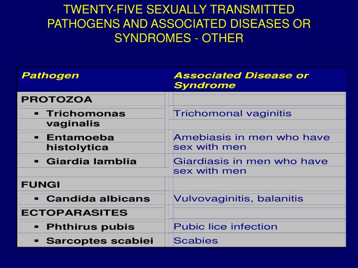 TWENTY-FIVE SEXUALLY TRANSMITTED PATHOGENS AND ASSOCIATED DISEASES OR SYNDROMES - OTHER