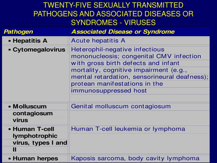 TWENTY-FIVE SEXUALLY TRANSMITTED PATHOGENS AND ASSOCIATED DISEASES OR SYNDROMES - VIRUSES