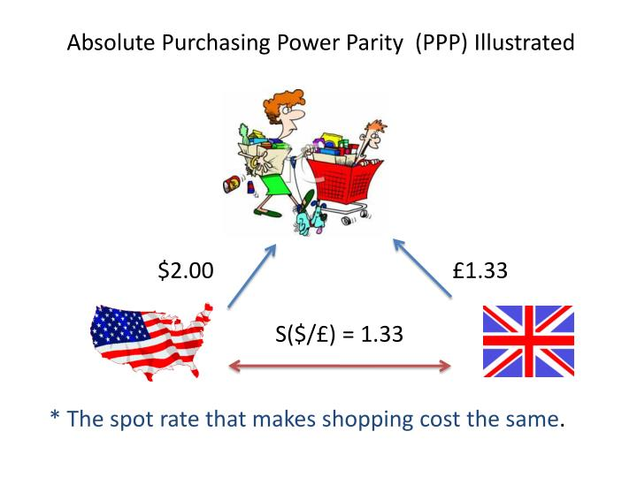 mini case turkish lira and the purchasing power parity Purchasing power parity this paper is to discuss and critically evaluate the theory and empirical evidence relating to the 'law of one price' and the theory of purchasing power parity (ppp) section i explains the concept underpinning the ppp and the law of one price.