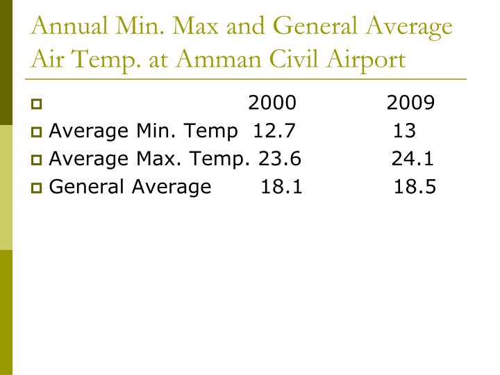 Annual Min. Max and General Average Air Temp. at Amman Civil Airport