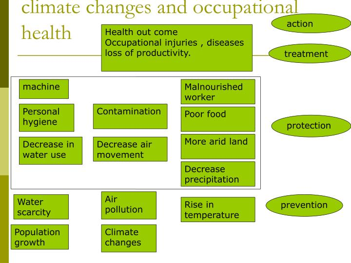 climate changes and occupational health