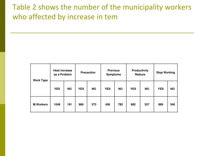Table 2 shows the number of the municipality workers who affected by increase in tem
