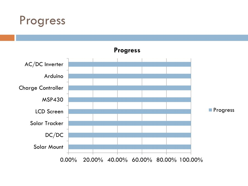 PPT - Portable Solar Power Supply PowerPoint Presentation