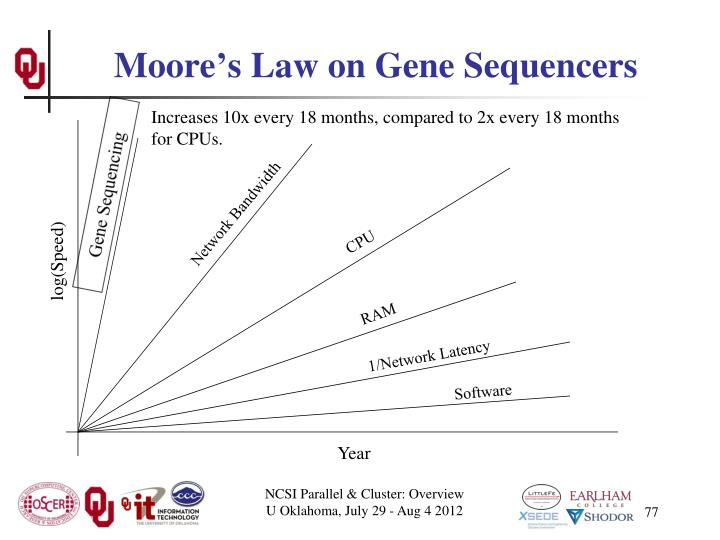 Moore's Law on Gene Sequencers