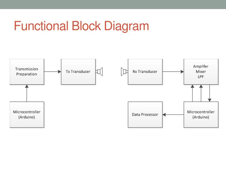 ppt ultrasonic radar system powerpoint presentation id. Black Bedroom Furniture Sets. Home Design Ideas