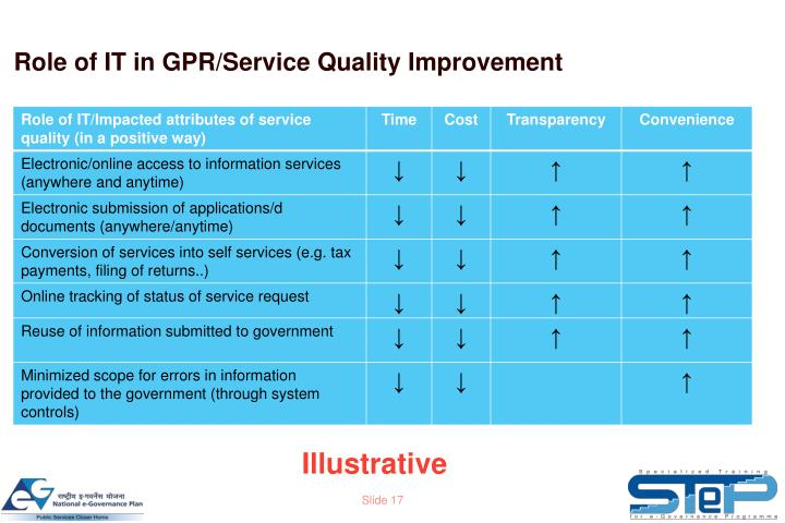 Role of IT in GPR/Service Quality Improvement